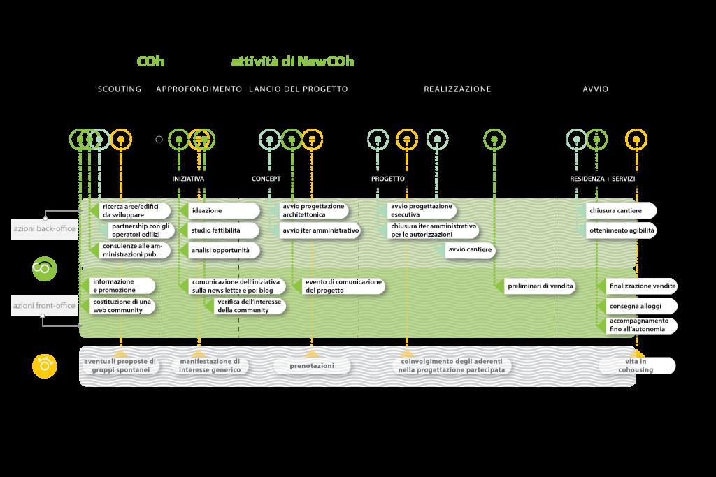 COh-infografiche_azioni